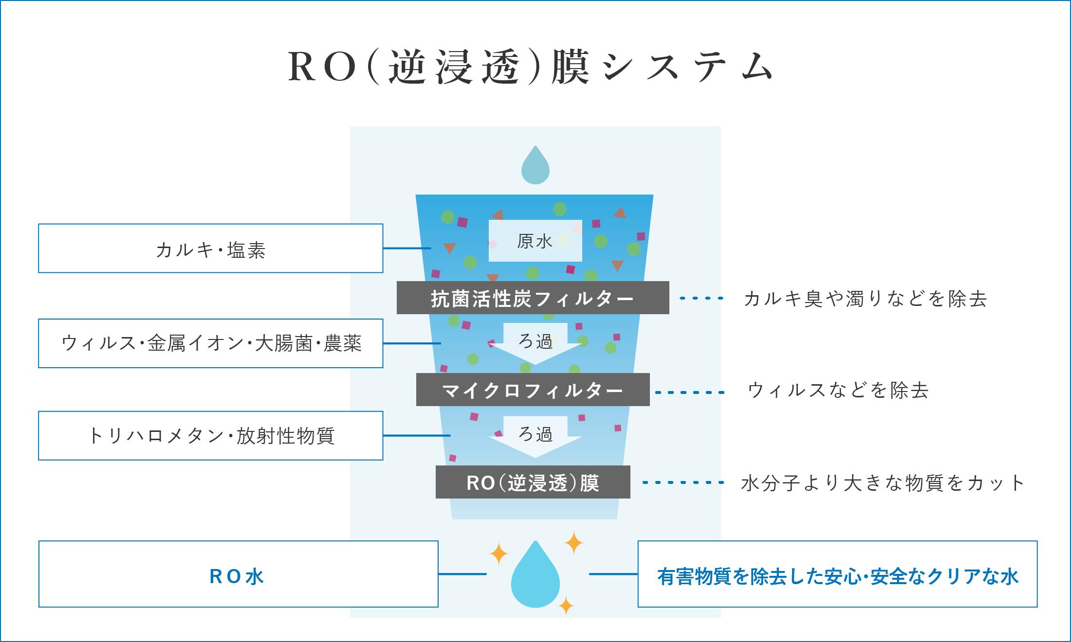 ROシステム
